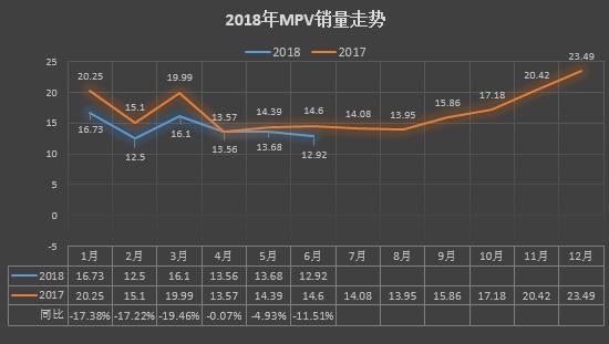 MPV上半年业绩:自主转型阵痛 合资增速放缓