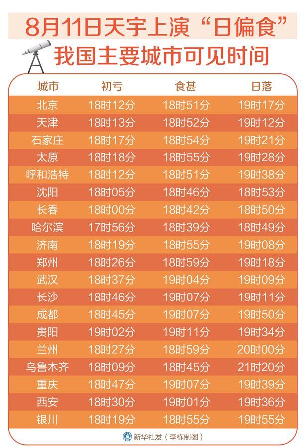 """11日天宇上演""""日偏食"""" 我国主要城市可见时间"""