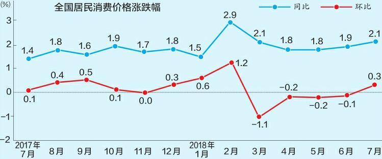 """7月CPI涨幅重返""""2时代"""" 半年物价将承受一定压力"""