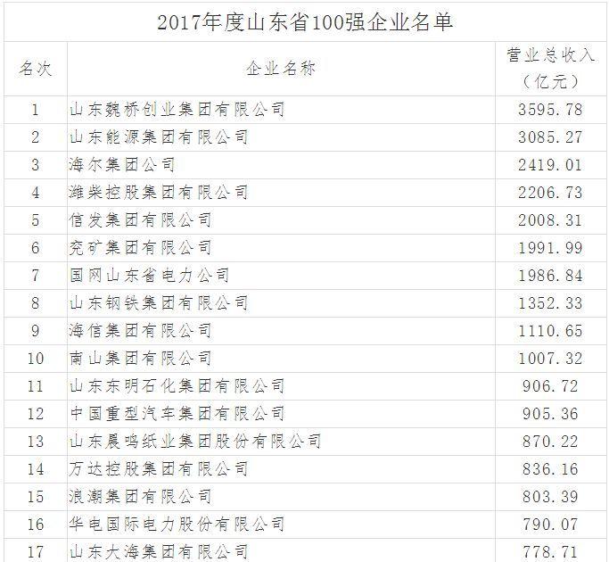 山东100强企业名单发布!