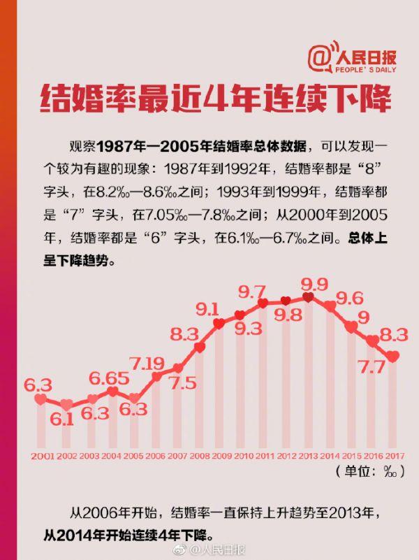 且行且珍惜!中国人婚姻数据 晚婚离婚的越来越多 年轻人到底怎么了?