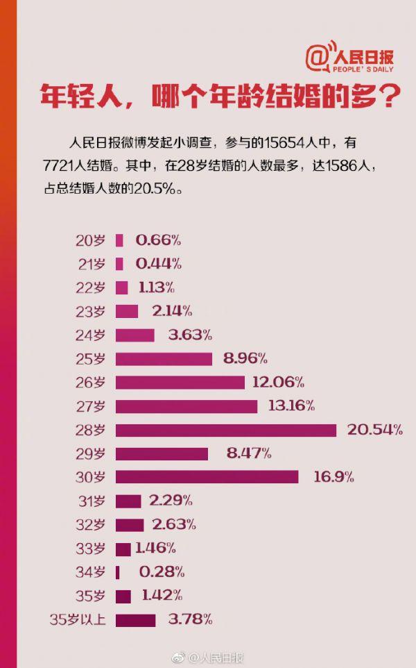 直面现实!中国人婚姻数据告诉你真相 年轻人为什么晚结婚