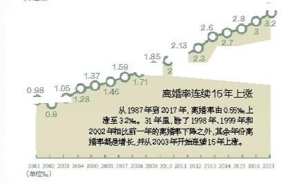 爱晚婚!31年中国人婚姻数据 离婚率逐年上升具体原因是什么