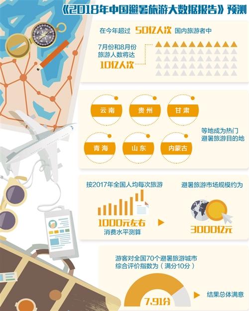 """7至8月份旅游人数达10亿人次 高温下 暑期旅游也""""火热"""""""
