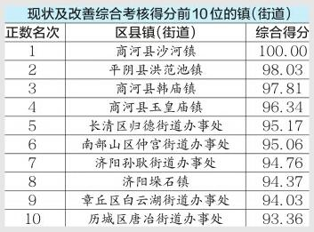 济南首次公布各镇、街办PM10月考成绩单 榜单前五名商河占了仨