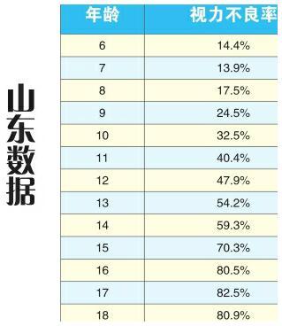山东省中小学生视力不良率连续3年下降