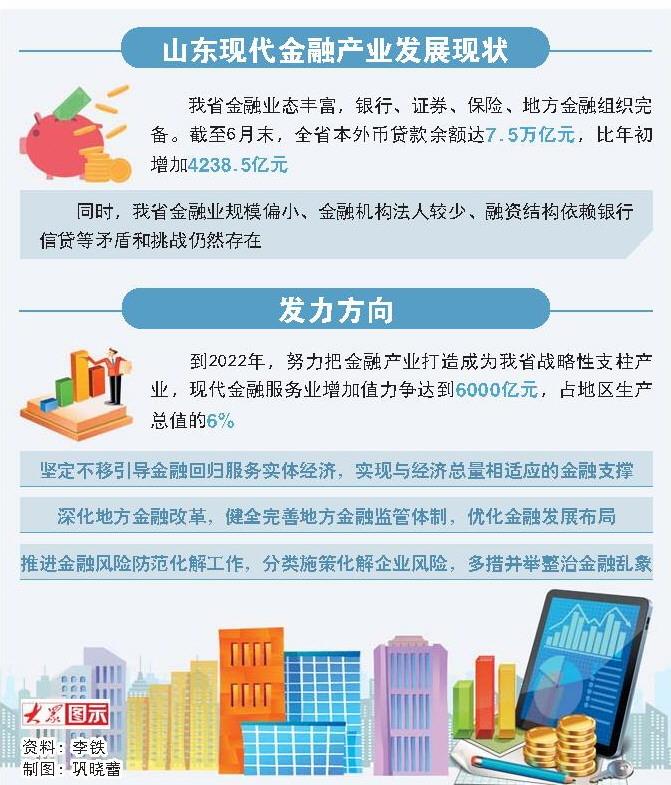 """山东新旧动能转换""""十强""""产业解析 现代金融篇"""
