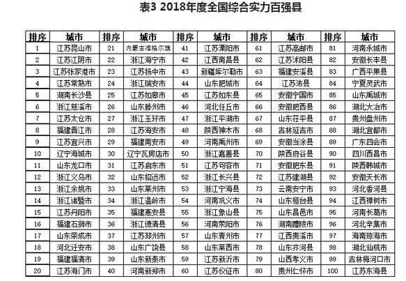 山东滕州入选全国百强县榜单 综合实力位列第26位