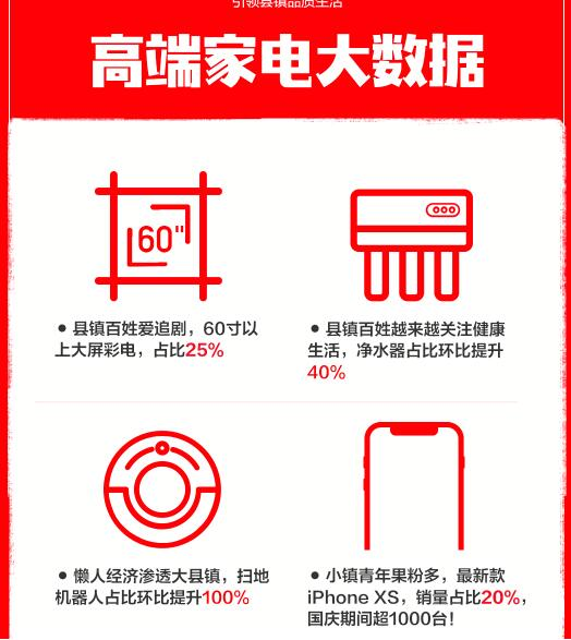 苏宁首届小镇家电购物节  老铁们抢iPhone XS不眨眼