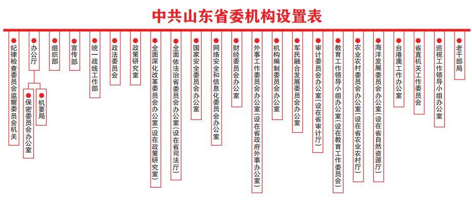 重磅!山东部署省级机构改革:将设省级党政机构60个 12月底前完成