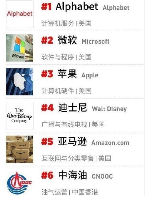 【完整榜单】福布斯最佳雇主榜 Alphabet、微软、苹果位列前3名
