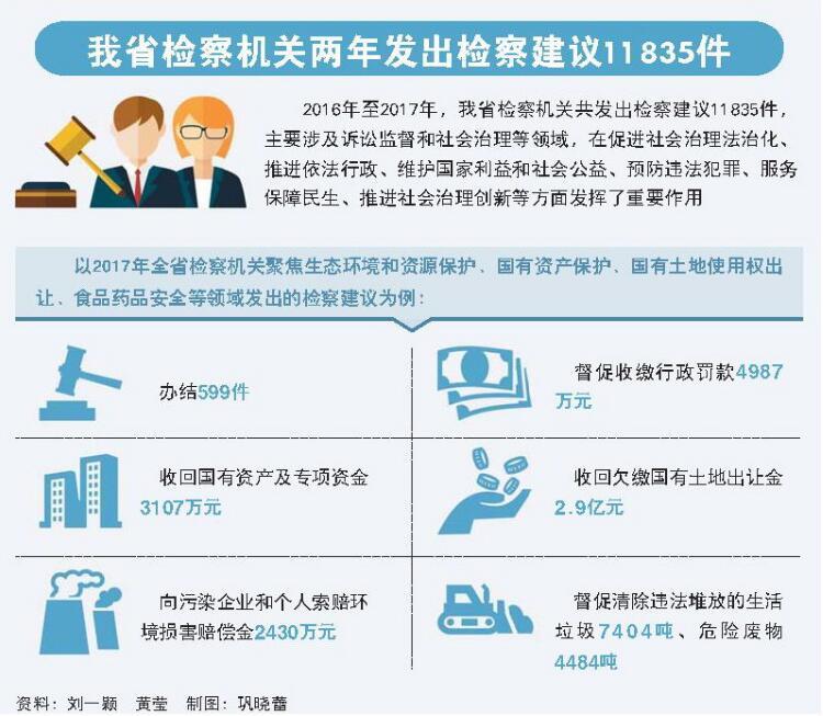 省检察院出台标准 提出检察建议一律实行案件化办理
