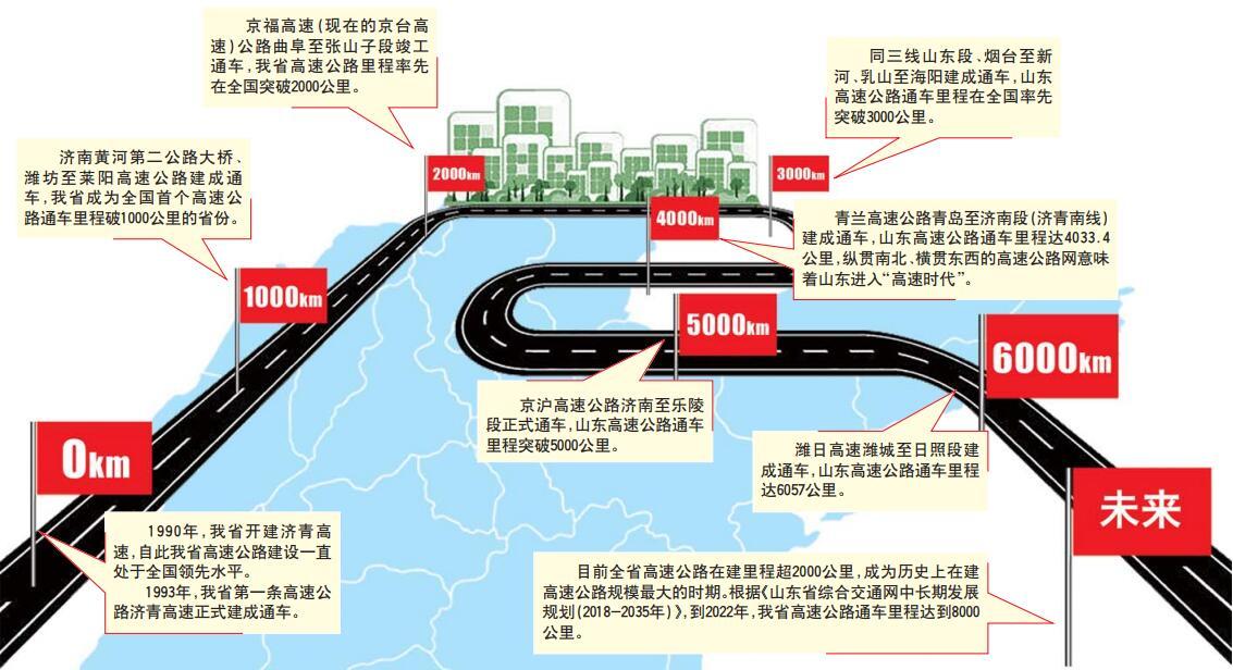 6000公里、8000公里……山东高速持续发力