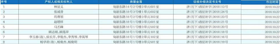 《济南市历下区人民政府房屋征收补偿决定书》送达公告