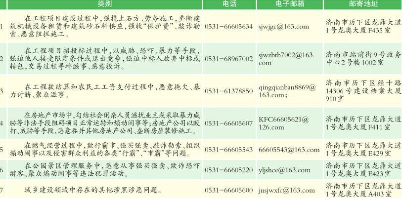 济南市严打七类城乡建设领域黑恶现象
