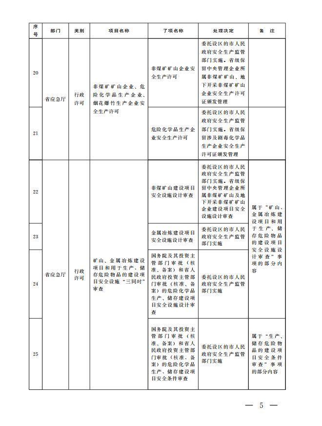 山东省政府决定取消下放省级行政权力事项37项