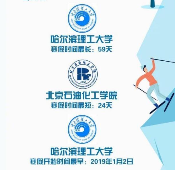 别人家大学!寒假天数排行榜 哈尔滨理工大学59天雄踞榜首