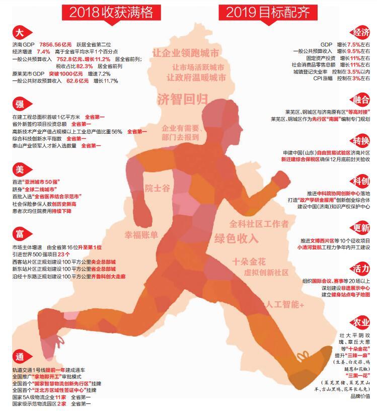 去年济南GDP7856.56亿元 经济总量跃居全省第二位