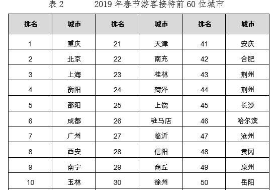 欢乐中国年!春节游客前60名热点城市排名 旅游景气快速提升