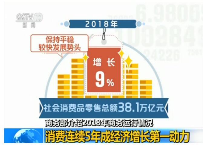 商务部:消费连续5年成经济增长第一动力