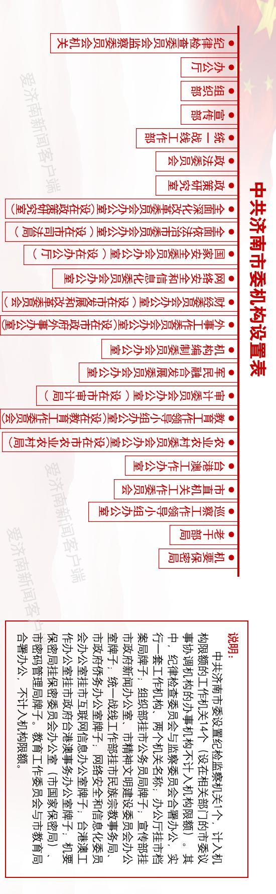 济南市市级机构改革 :市委市政府机构设置表来了
