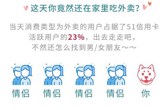 情人节消费大数据 23%用户躲在家里点外卖避开甜蜜暴击