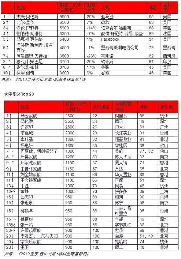 马云成华人首富 2019胡润富豪榜都有谁(详细名单)