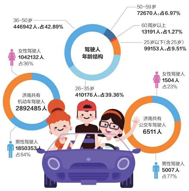 济南女司机超百万最长者80岁 大数据显示她们的表现更优秀