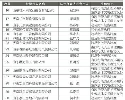 济南房产会合公布诚信黑榜 30名失信被实行人曝光