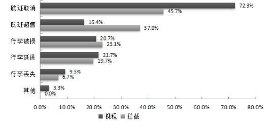 沪消保委:消费者对这三项航空服务最不满意
