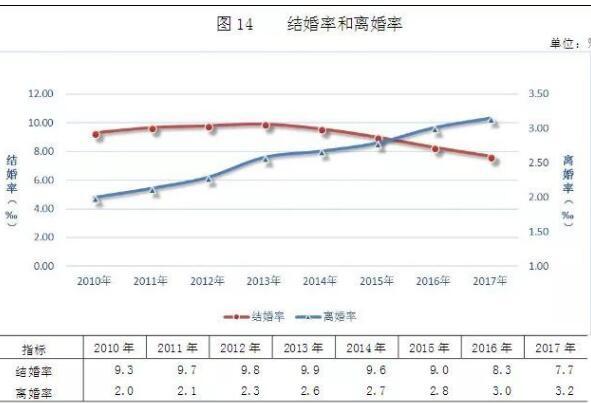中国结婚率创新低具体是什么情况?这到底是个什么原因?