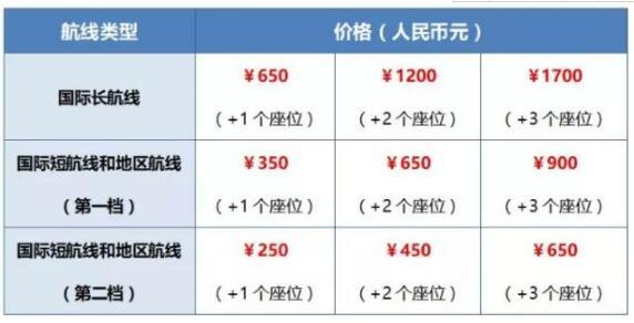 南航推一人多座价格分为三档 不等于一个人购买多张机票