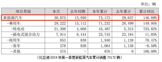 比亚迪财报出炉:一季度净利增长631.98% 上半年净利预增超2倍