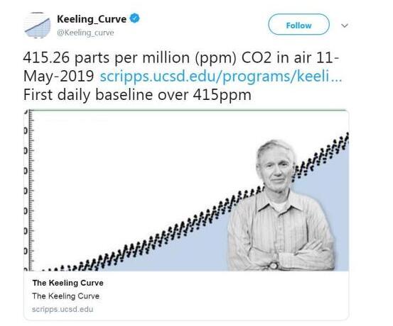 惊呆了!地球大气层二氧化碳浓度什么情况?详情曝光已突破415ppm