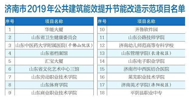 濟南公示18個公共建筑能效提升示范項目 改造后節能率達15%以上