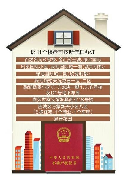 济南新房办不动产证一张身份证搞定11个楼盘首批试点