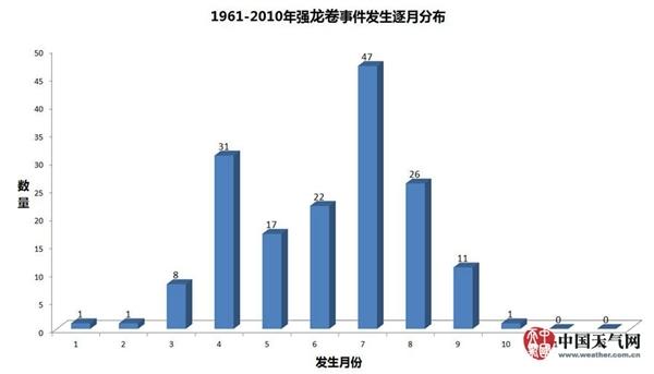 辽宁开原龙卷风实属罕见 龙卷风到底是如何分级的?