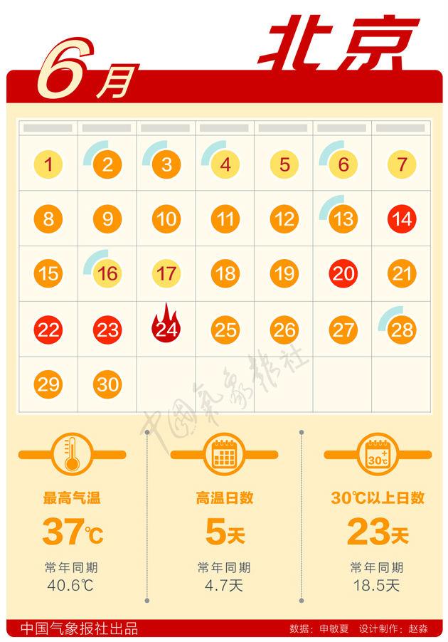 数据新闻:6月天气日历出炉,你家那儿破极值了么