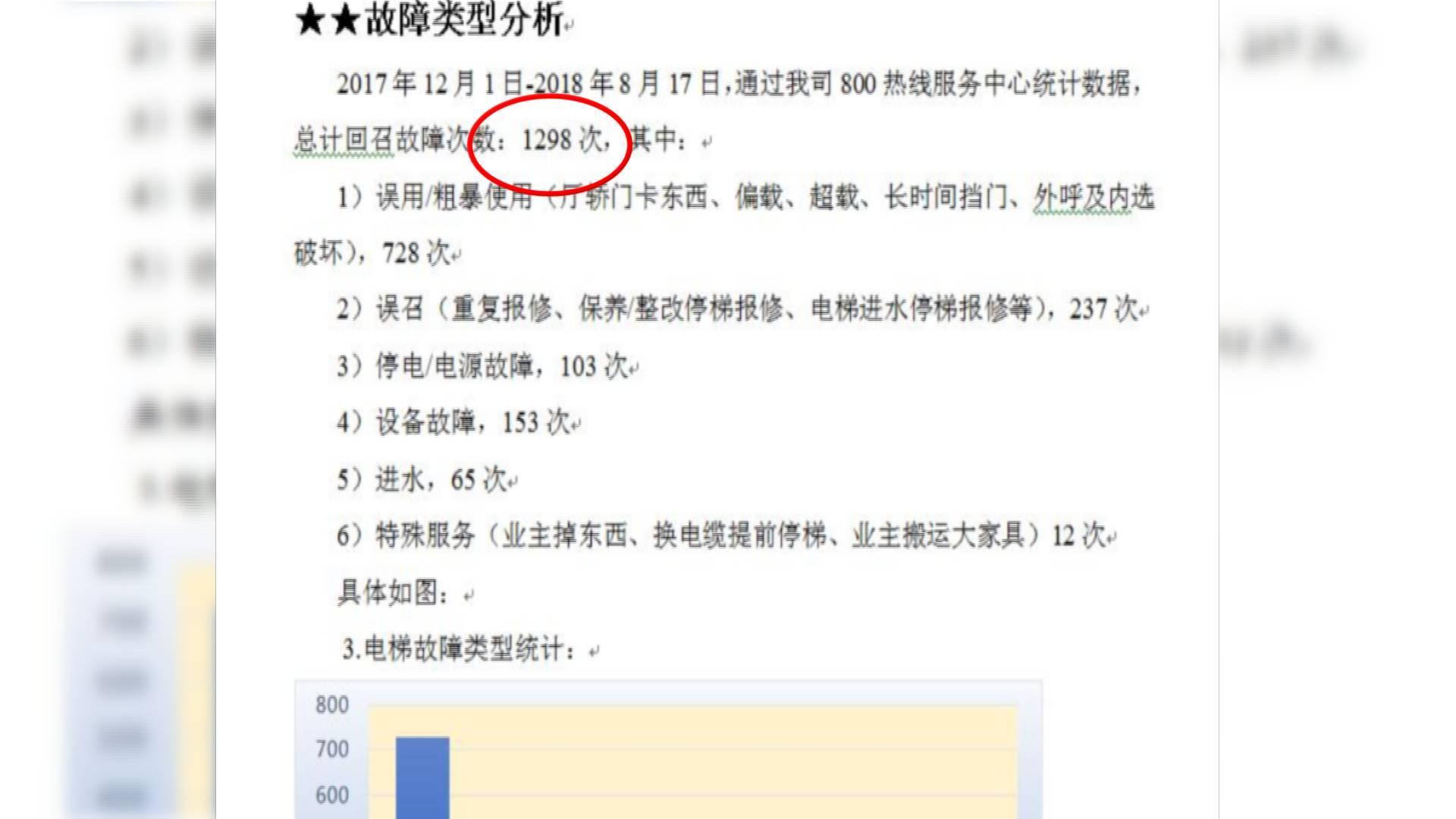 8个月1298次故障!济南鲁能领秀城小区电梯故障率实在高