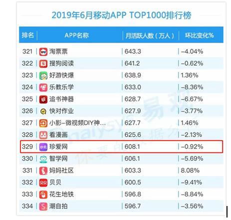 易观报告:珍爱网APP领跑2019上半年婚恋社交市场,最新月活达608万!