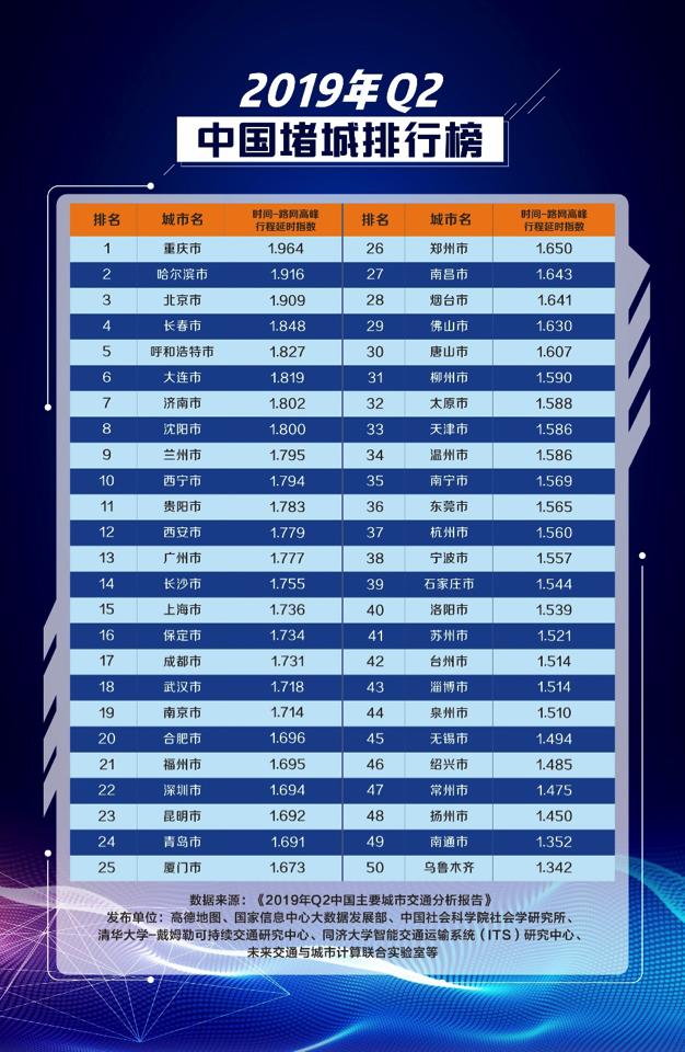 第一名花落谁家?中国堵城排行榜 大上海厉害了竟然没进前10