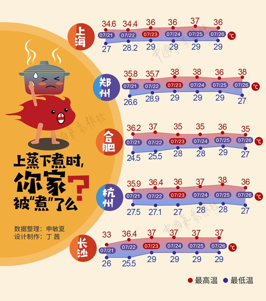 """数据新闻:南方开启""""高温周""""""""蒸煮""""火力十足"""