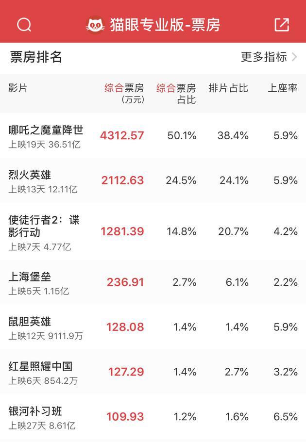 国漫之光!《哪吒》票房达36.51亿 超《红海行动》升至影史第四
