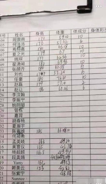 【曝光】火箭少女身高体重 孟美岐吴宣仪杨超越真实身高大曝光