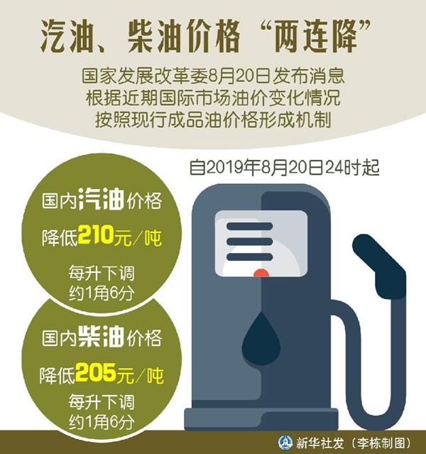 汽油、柴油价格