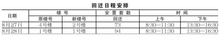 济南市轨道交通R2线一期工程房屋征收项目回迁公告