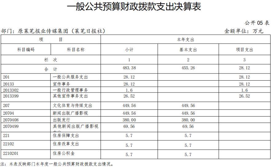 2018年原莱芜报业传媒集团 (莱芜日报社)部门决算