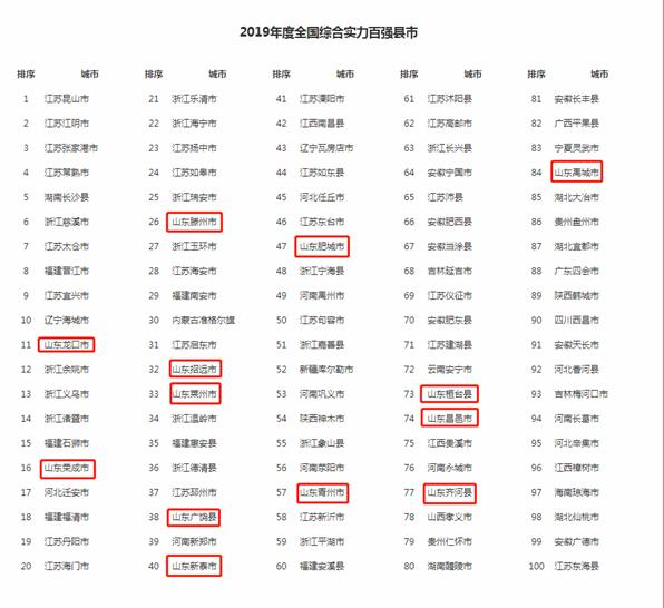 2019年度全国综合实力百强县市揭晓 山东占13席全国第三
