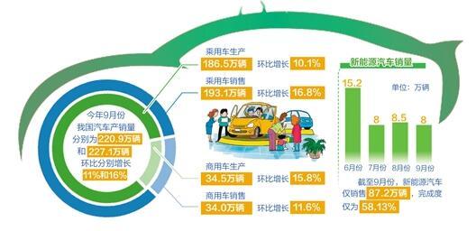 """9月份汽车产销量数据显示:""""油车""""回暖 """"电车""""遇冷"""