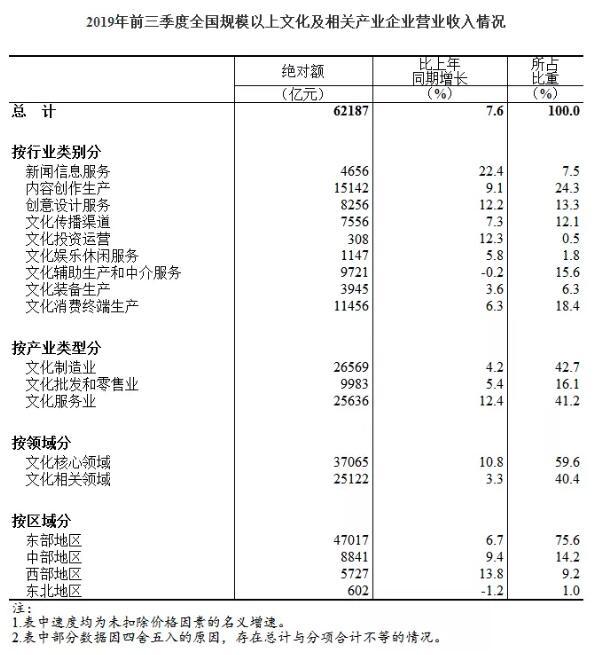 【数据发布】2019年前三季度全国规模以上文化及相关产业企业营业收入增长7.6%